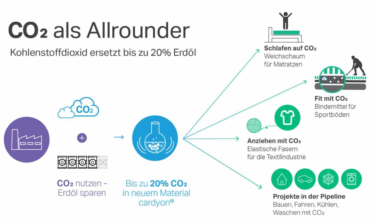 Covestro RWTH Technologie fuer CO2 Kohlendioxid ersetzt Erdoel in Kunststoffproduktion -Plastik als CO2-Speicher