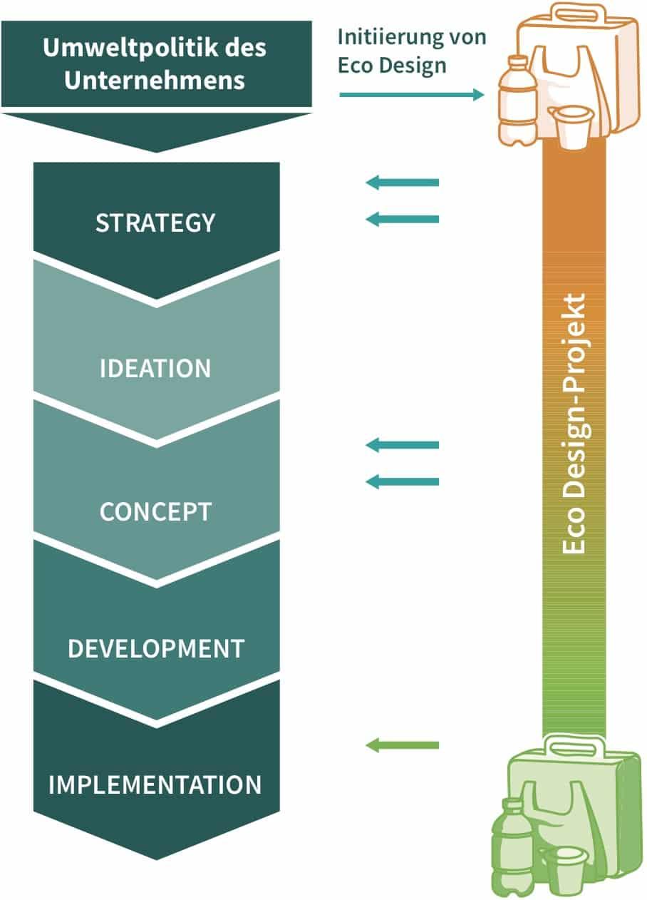 Eco Design Umweltleistung Verpackung für mehr Kreislaufwirtschaft min