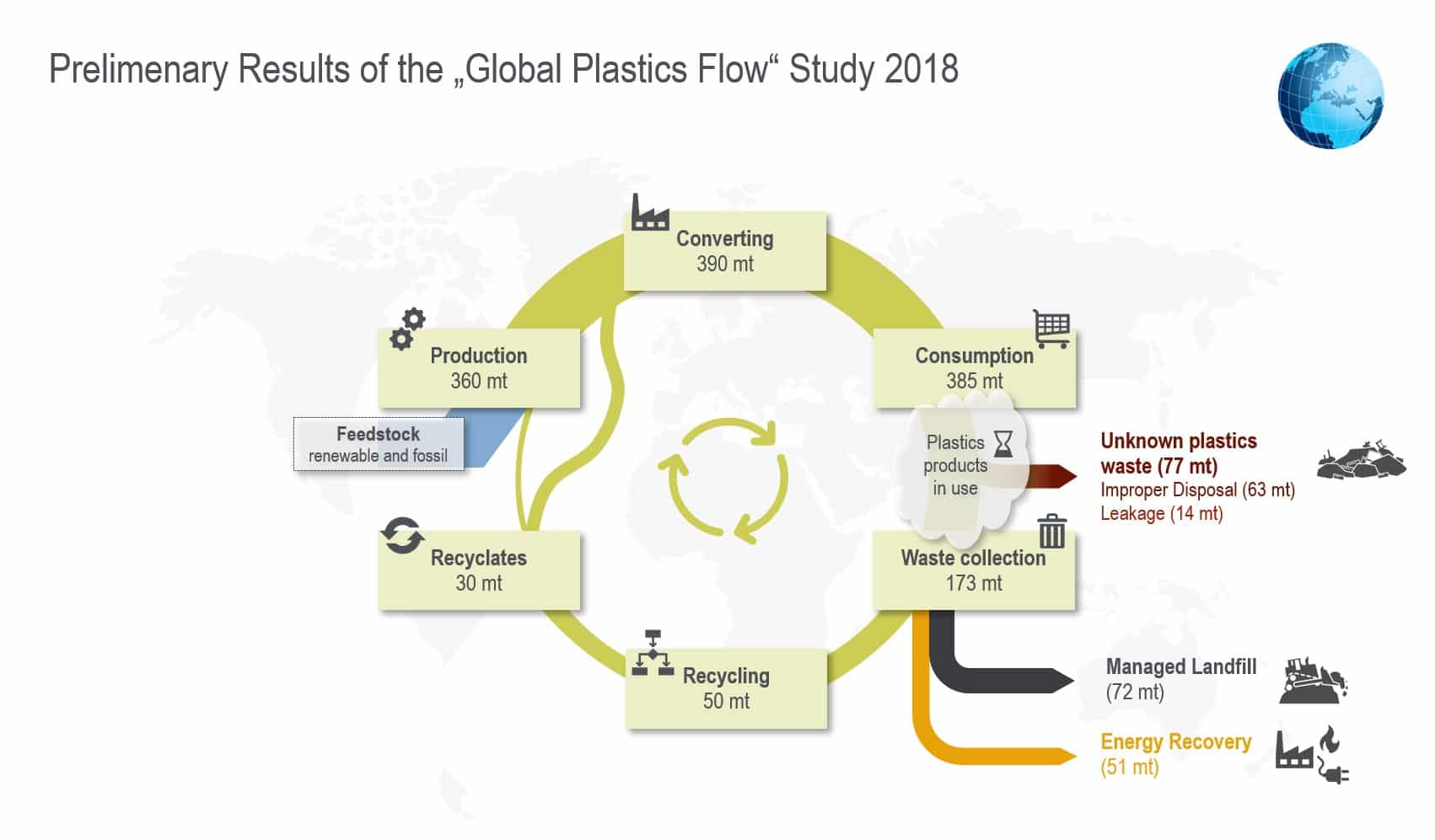 Prelimenary Results Global Plastics Flow Study 2018 - Circular Economy