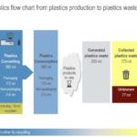 Global Plastics Flow Survey Plastics Production To Plastics Waste