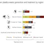 Global Plastics Flow Global Plastic Waste Generation And Treatment Region