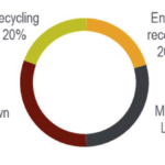 Global Plastics Flow Quantity Plastic Waste By Destination - Recycling 20 %, energy recovery 20%, managed landfill 29 %
