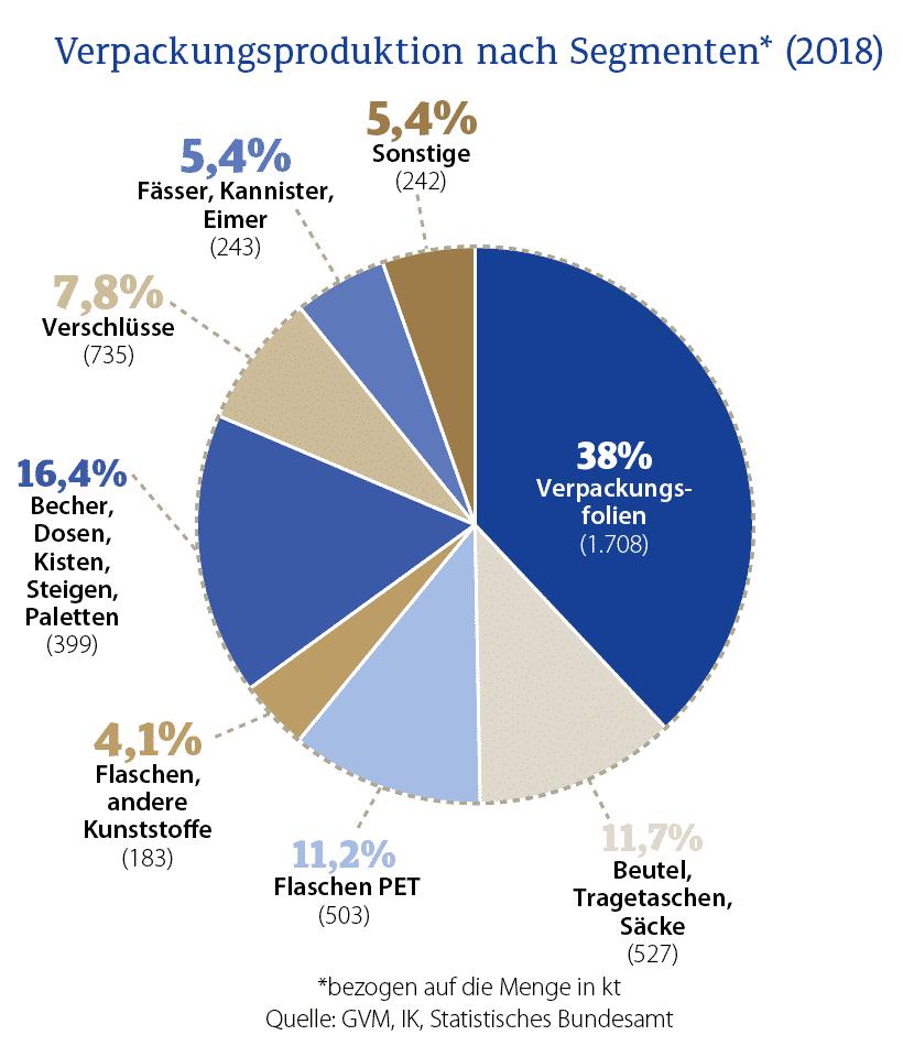 Produktion von Kunststoffverpackungen und Folien in Deutschland 2017 / 2018