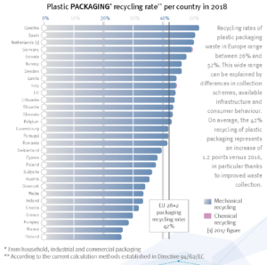 Plastics The Facts 2019 Plastic Packaging Recycling Rates European Countries