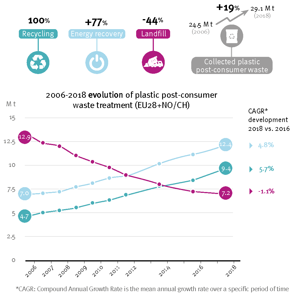 Plastics The Facts 2019 Plastic Post Consumer Waste Amount Recycling