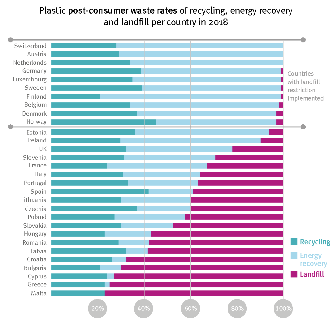 Plastics The Facts 2019 Plastic Post Consumer Waste Treatment European Countries