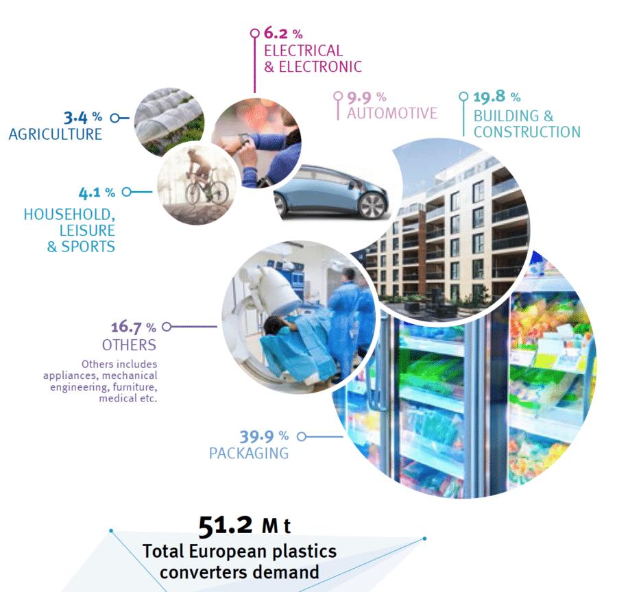 Einsatzfelder von Kunststoff - Anteil dvon Plastikverpackungen am Kunststoffmarkt - Plastics The Facts 2019 Plastics Demand Usage Segments Europe