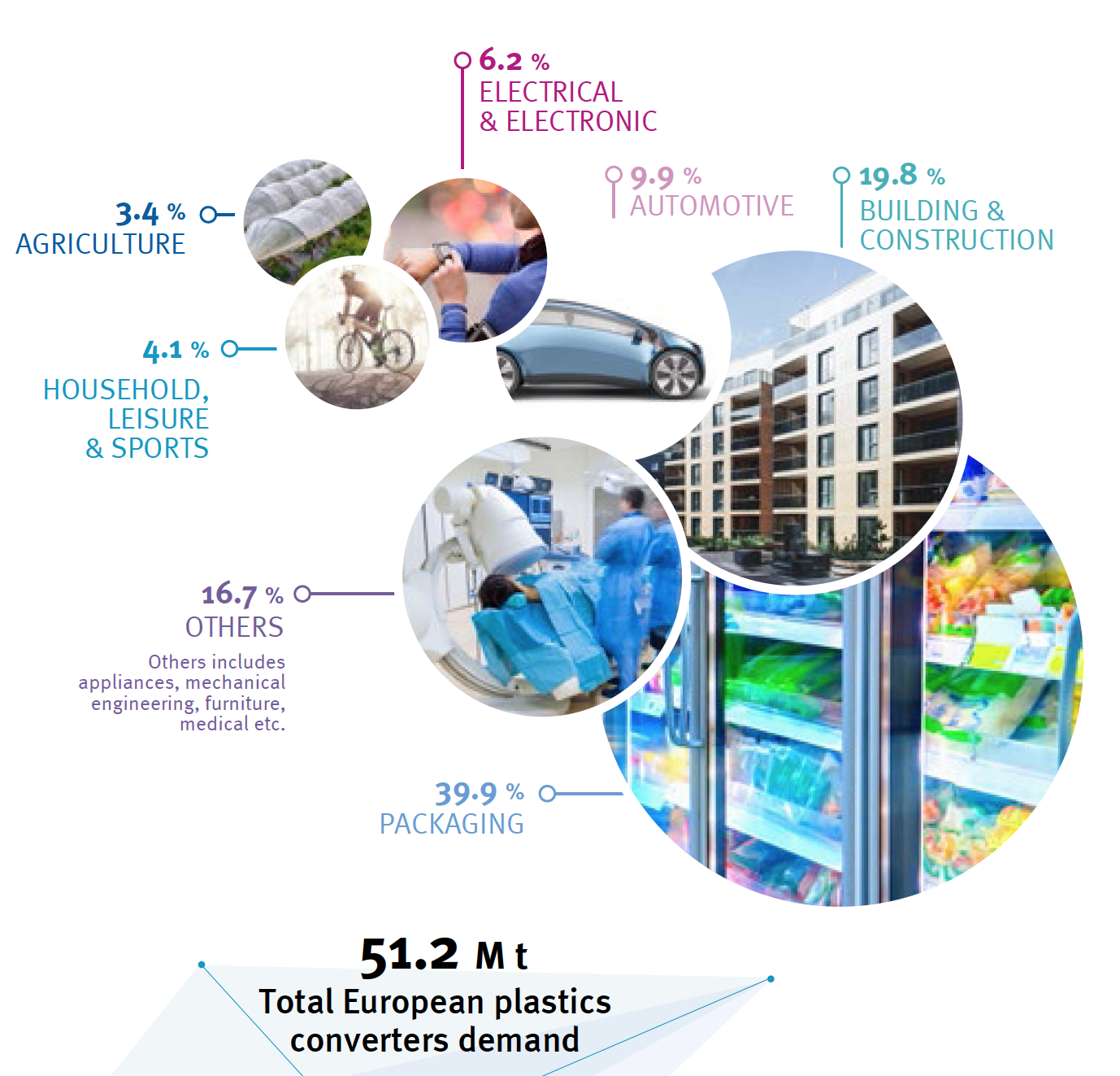 Plastics The Facts 2019 Plastics Demand Usage Segments Europe