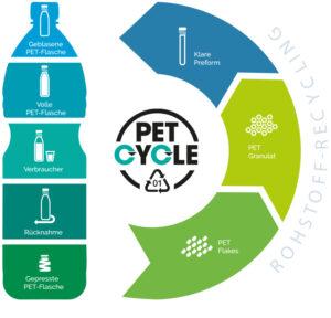 Petcylce Stoffkreislauf Pet Flaschen Einweg Kreislaufwirtschaft