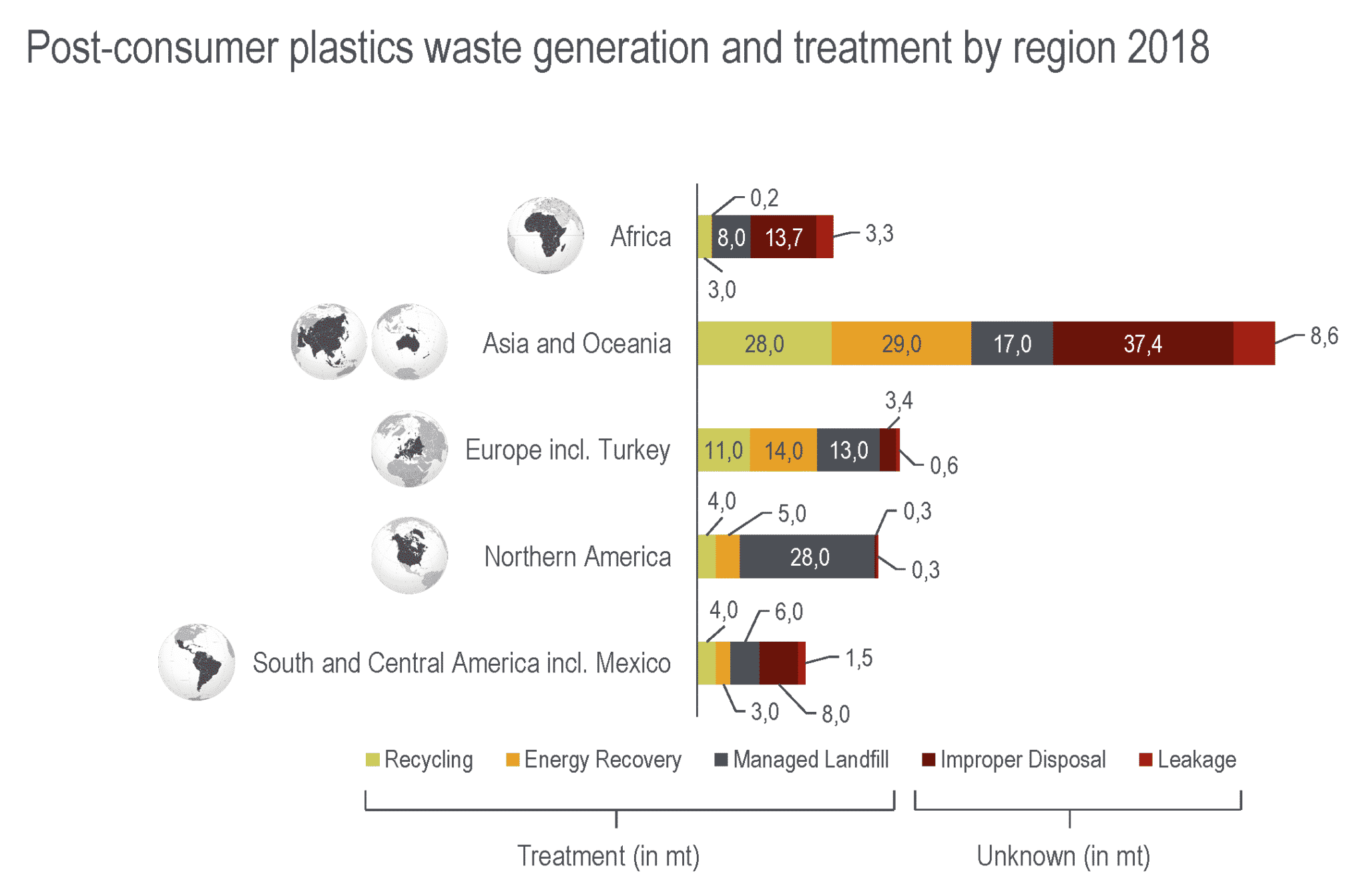 Global Plastics Flow Global Plastic Waste Generation And Treatment Region