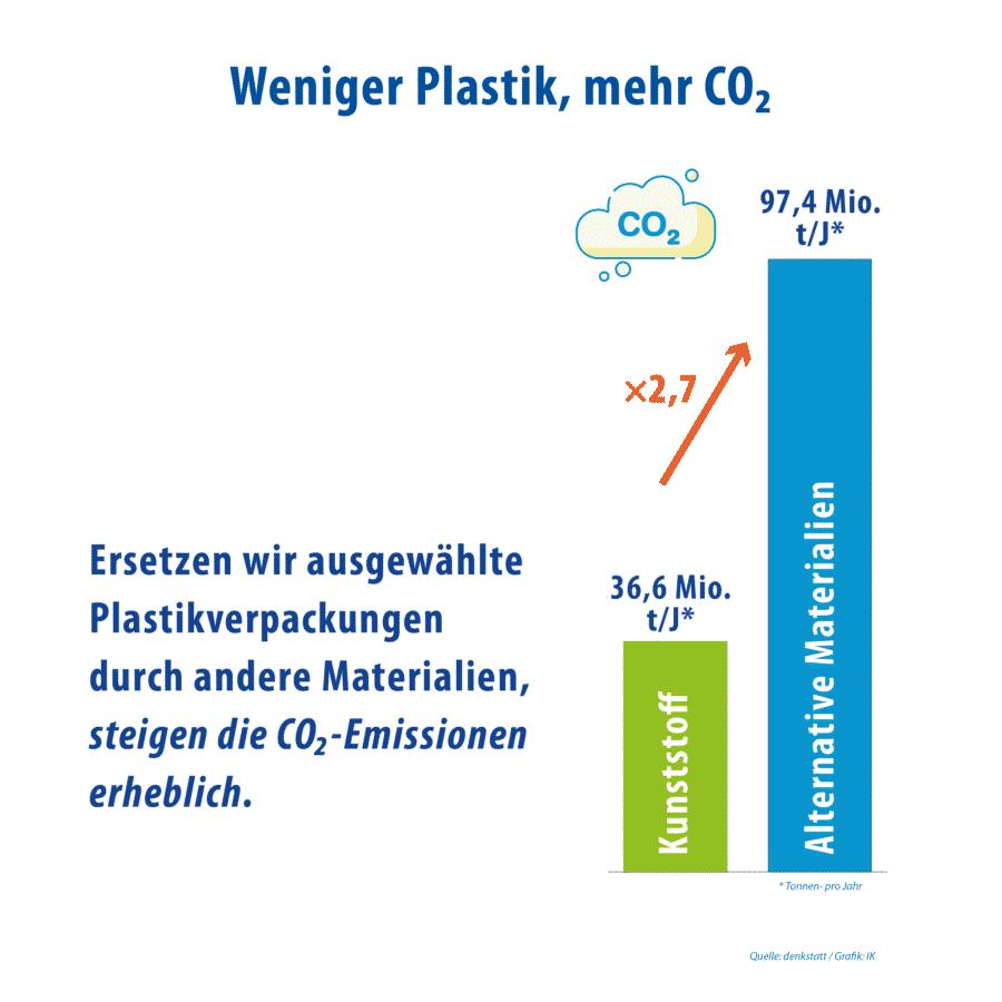 Weniger Kunststoffverpackung Steigender CO2 Ausstoss Durch Anderes Material 06
