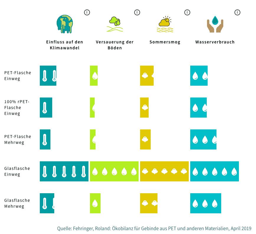Ökobilanz PET Vs Mehrweg - Sicher Verpackt - Klima- und Umweltschutz