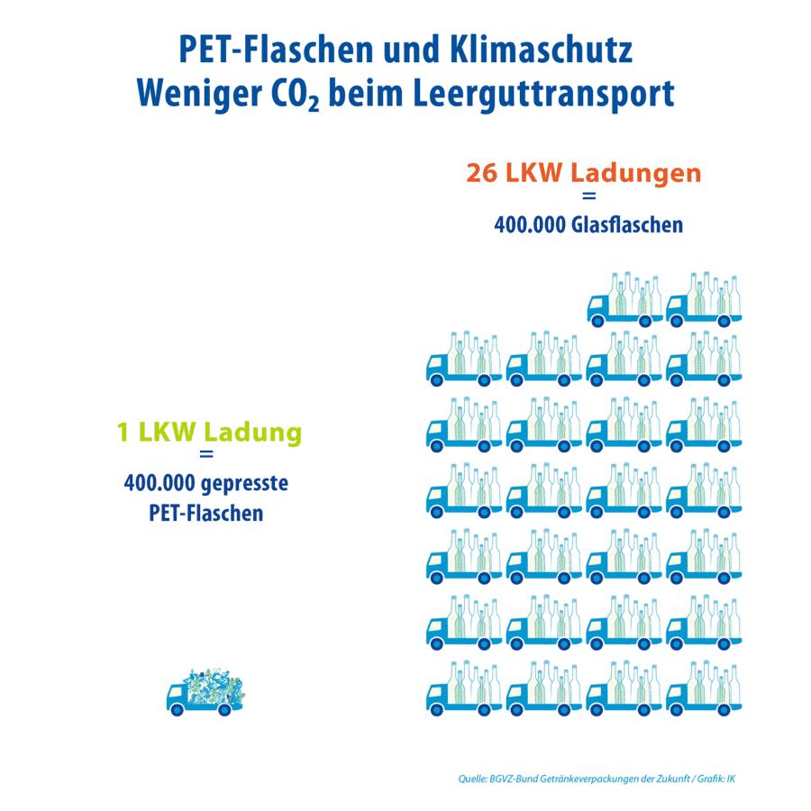 Beispiel Vergleich Transportaufkommen Leergut Einweg PET Und Glas - Sicher Verpackt