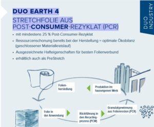 Duo Plast Duo Earth mit Post Consumer Recyklat (PCR) Nachhaltigkeit Innovation Kunststoff