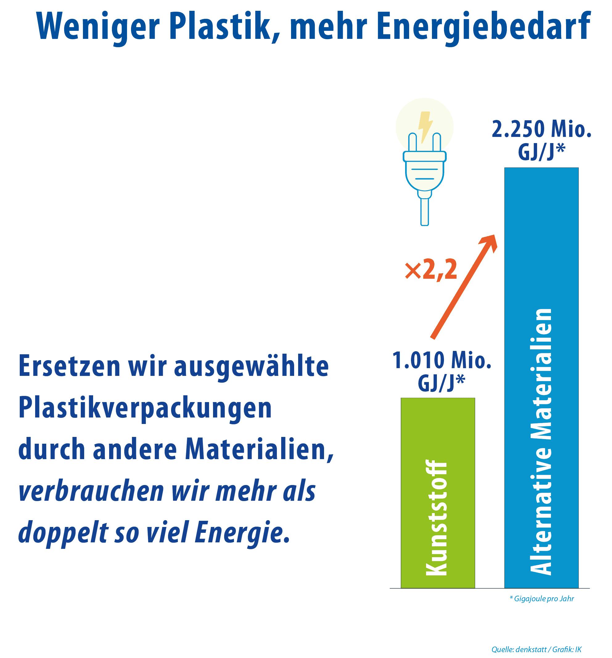 Kunststoff Umweltbelastung Vs Andere Materialien Energie Bedarf 04 Beschnitten