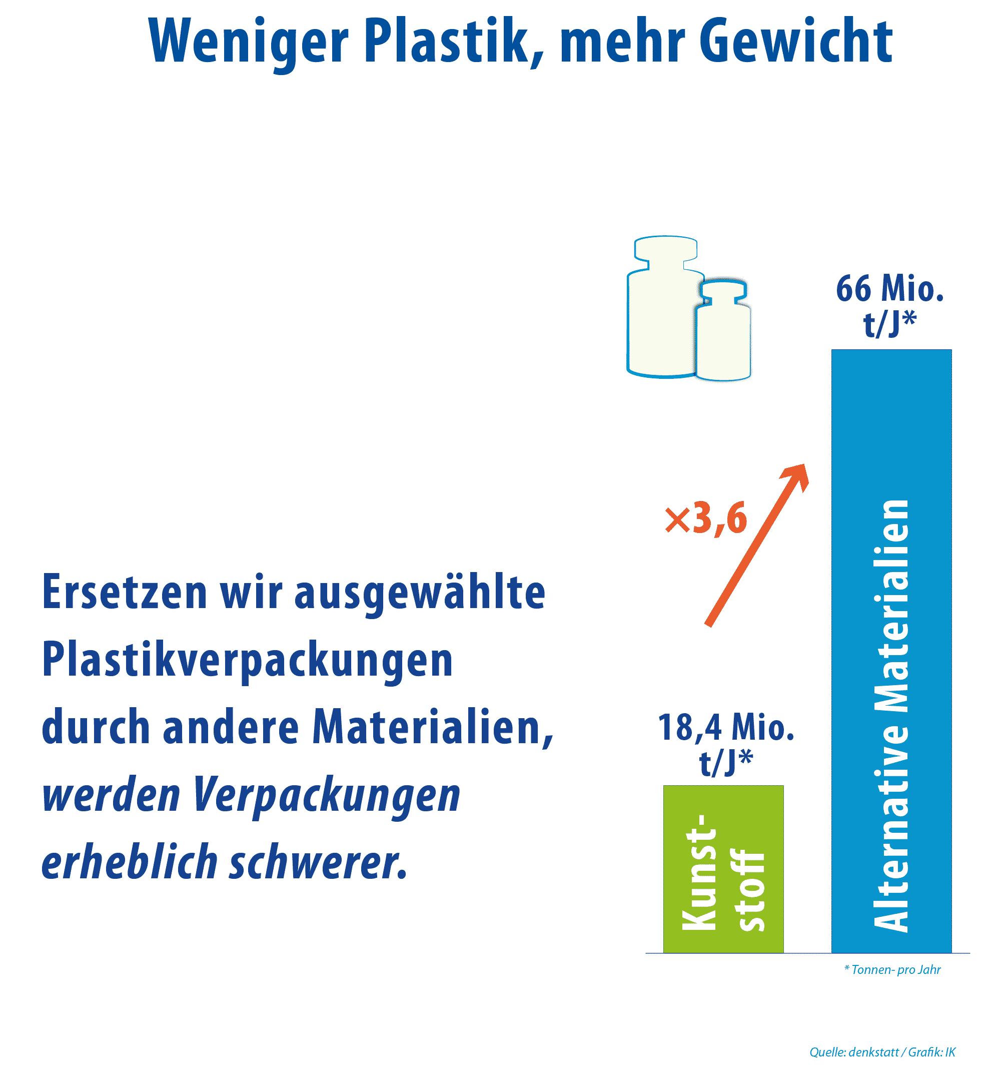 Kunststoff Umweltbelastung Vs Andere Materialien Gewicht 03 Beschnitten