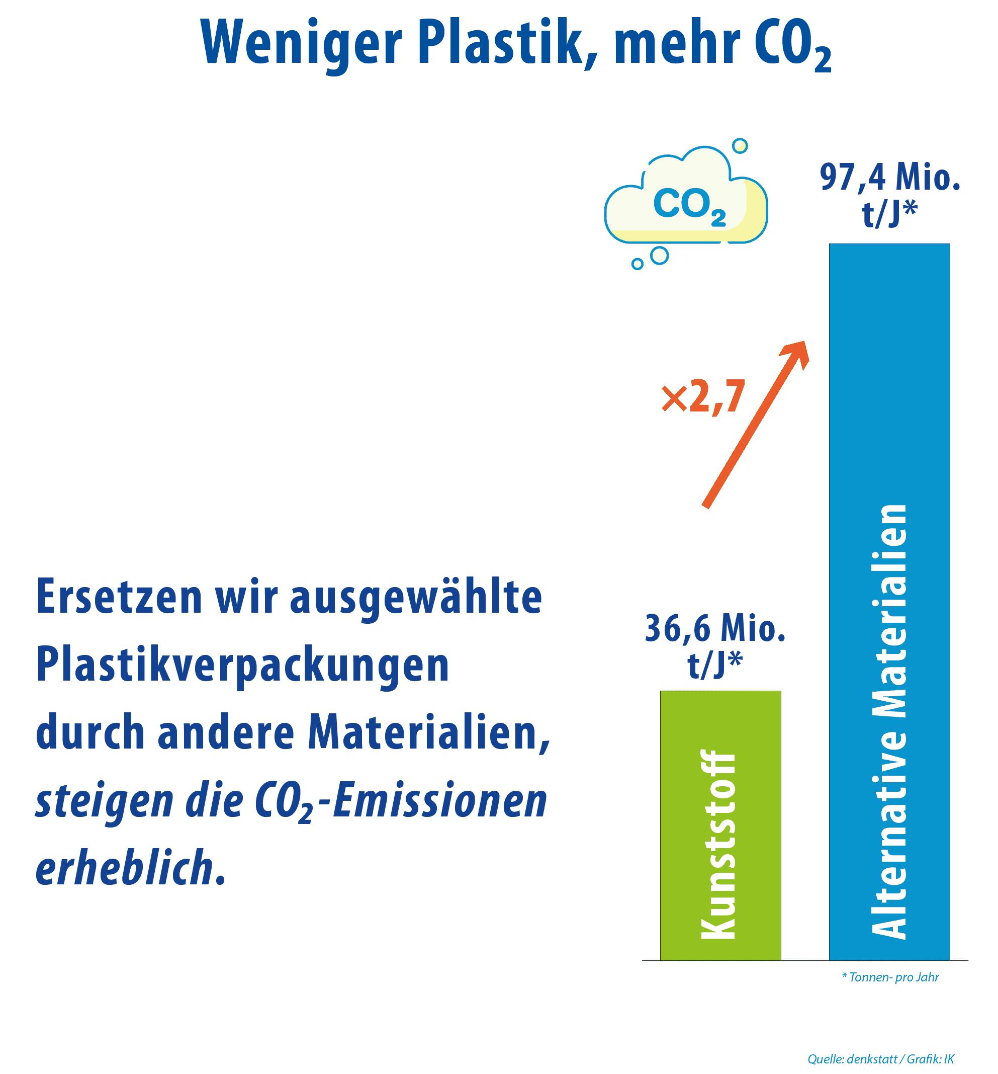 Kunststoff Umweltbelastung Vs Andere Materialien Klima CO2 05 Beschnitten