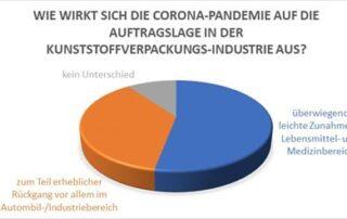 Grafik Corona Auswirkung Kunststoffverarbeiter