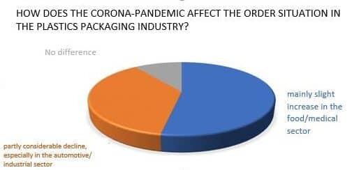 Grafik Corona Krise Engl