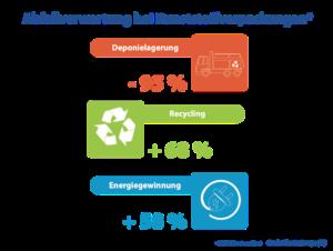 Abfall Verwertung bei Plastik verpackung - Deponie-Verbot Recycling Energiegewinnung
