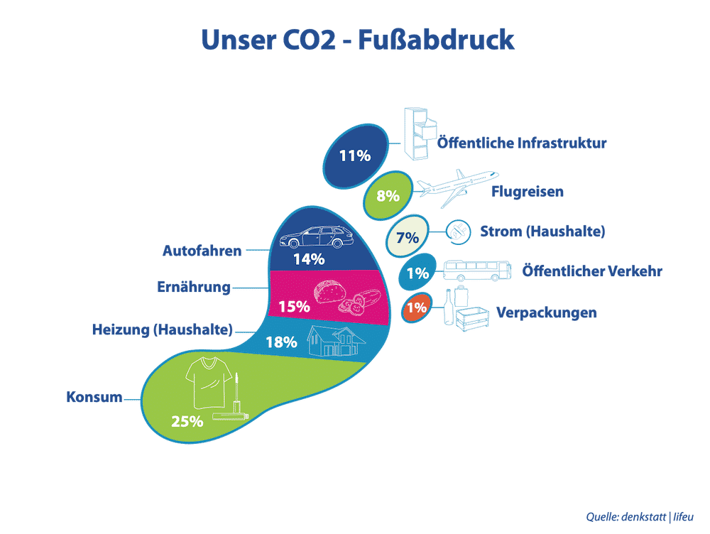 CO2 Fussabdruck - Konsum 25%, Heizung 18%, Ernährung 15%, Autofahren 14%, Öffentliche Infrastruktur 11%, Flugreisen 8%, Strom 7%, Öffentlicher Verkehr 1%, Verpackungen 1%