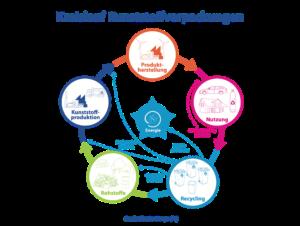 Kreislaufwirtschaft Plastik-Verpackung trägt zur Abfallvermeidung bei - Kunststoff-Produktion Produkt-Herstellung Nutzung chemisches und mechanisches Recycling Rohstoffe