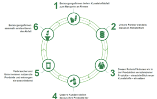 So funktioniert Chemisches Recycling