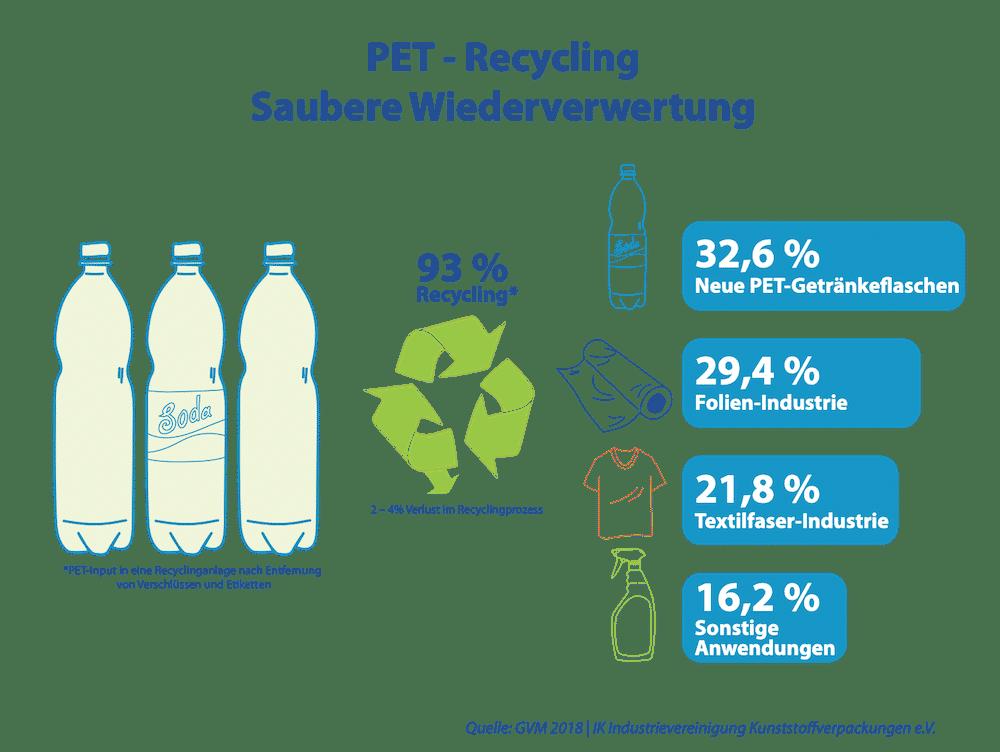 PET Recycling Wiederverwertung von Folien Plastik und Kunststoff Kunststoffverpackung in einer Kreislaufwirtschaft