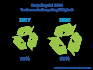 Plastik Recycling Ziele 2025 Kunststoff Verpackung Nachhaltigkeit