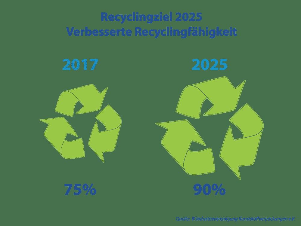 Plastik Recycling ziele 2025 Kunststoff Verpackung für Kreislaufwirtschaft