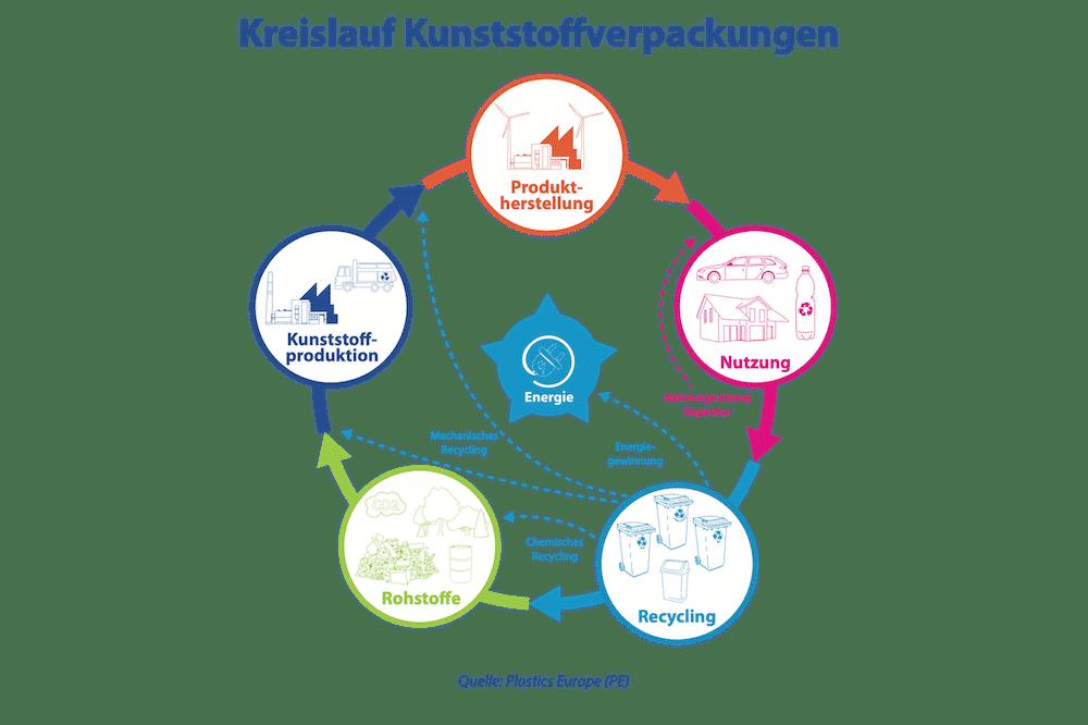Kreislaufwirtschaft von Kunststoffverpackungen Min