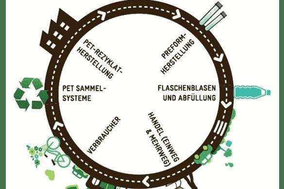 PET Flaschen Recycling Kreislauf Beitrag