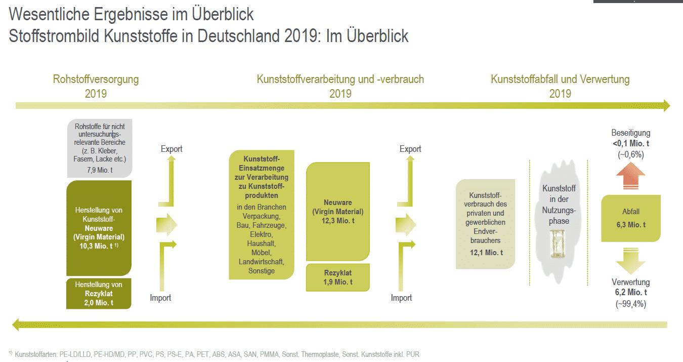 Ergebnisse Ueberblick Stoffstrombild Kunststoffe 2019 von Rohstoffversorgung über Kunststoffverarbeitung und -verbrauch bis hin zu Kunststoffabfall und Verwertung