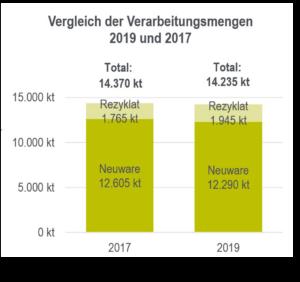 Grafik Stoffstrombild Kunststoff 2019 Vgl. Verarbeitungsmenge Neuware Vs. Rezklatanteil