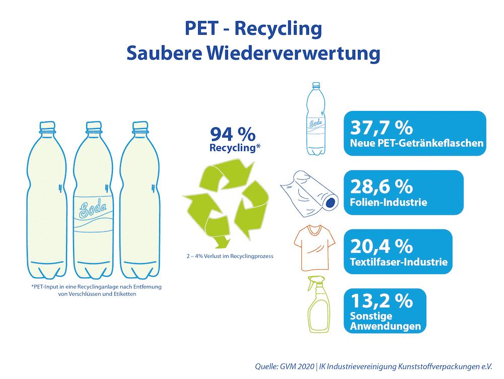 PET Recycling 2020 PET-Flasche Wiederverwertung Einweg