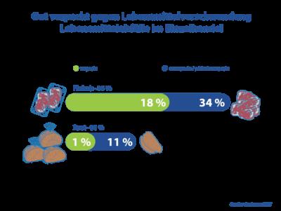 Lebensmittelabfälle Im Einzelhandel Woche der Abfallvermeidung