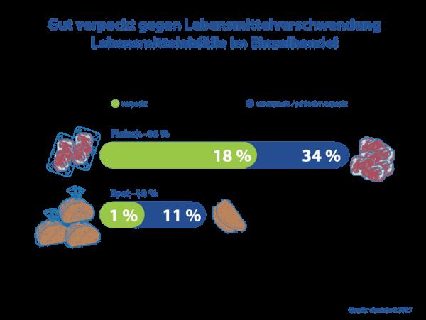 Lebensmittelabfälle Im Einzelhandel - Plastikverpackung sind hier ein entscheidender Faktor