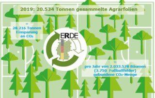 Recycling 3750 eingesparte Bäume Fußballfeld ERDE