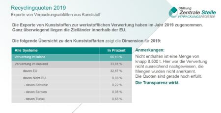 Gelber Sack Recycling In Europa
