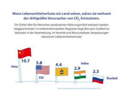 Lebensmittelschutz Ist Klimaschutz 2020 IK