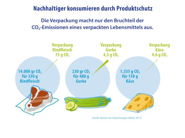 Nachhaltiger Konsum Durch Lebensmittelschutz C02 Belastung In Gramm IK