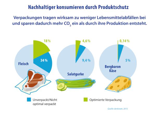 Nachhaltiger Konsum durch Lebensmittelverpackung und Produktschutz C02