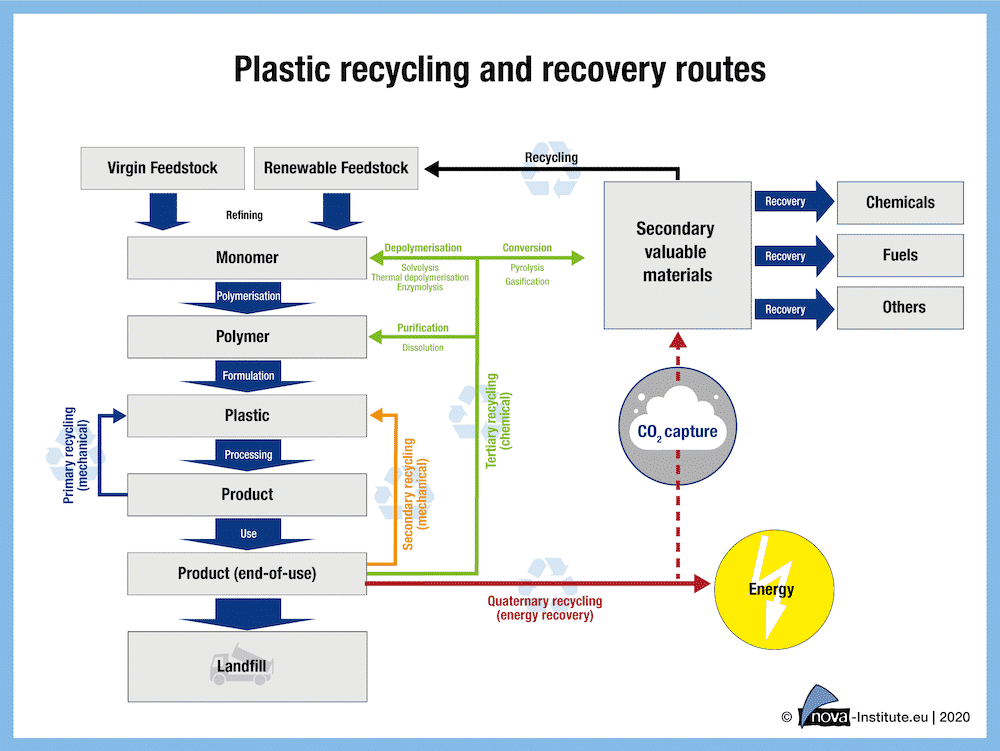 Plastic Recycling And Recovery Routes
