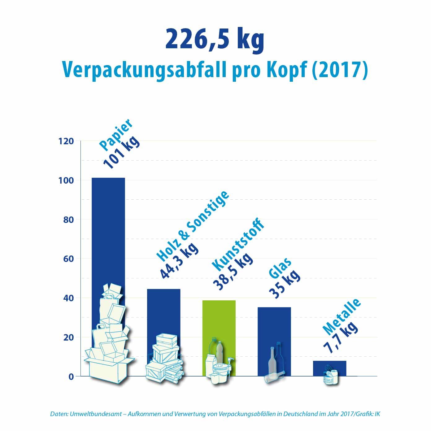 Verpackungsabfall Pro Kopf Materialien Consumer Grafik BlueGreen Icons Web