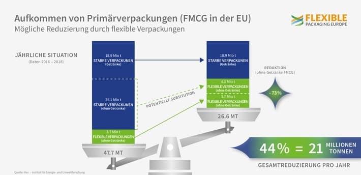 Flexible Verpackungen Reduzieren Abfallmenge