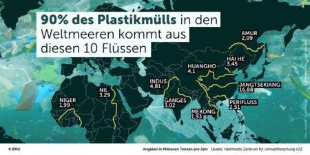 Plastikmüll In Den Weltmeeren Bmu