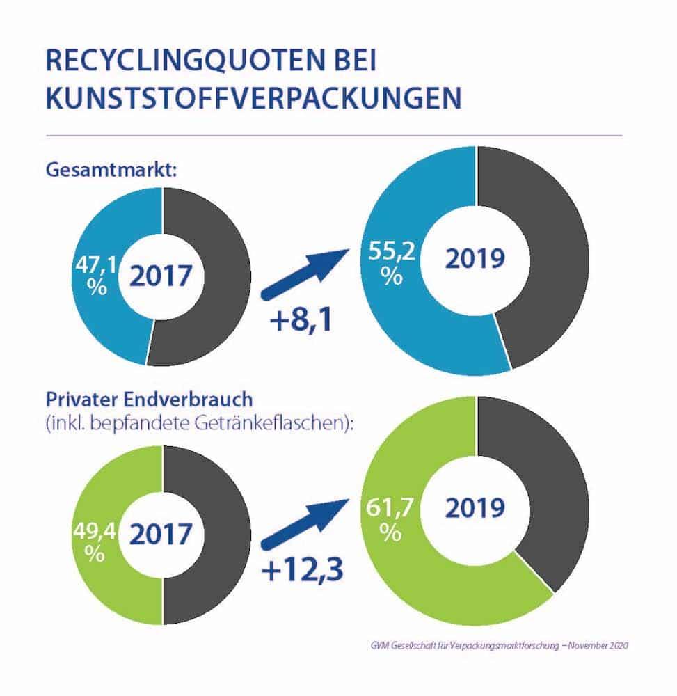 Recyclingquote Bei Kunststoffverpackungen