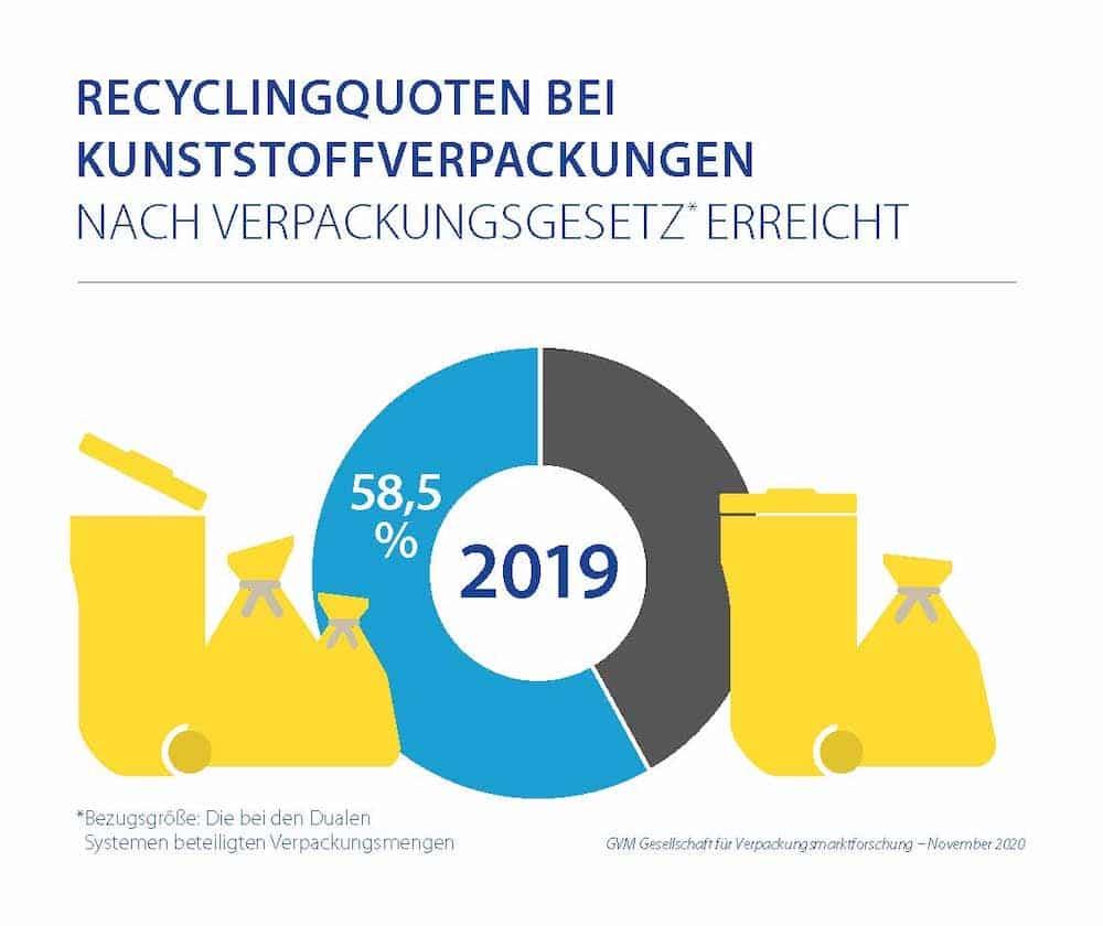Recyclingquoten Bei Kunststoffverpackungen nach Verpackungsgesetz Erreicht