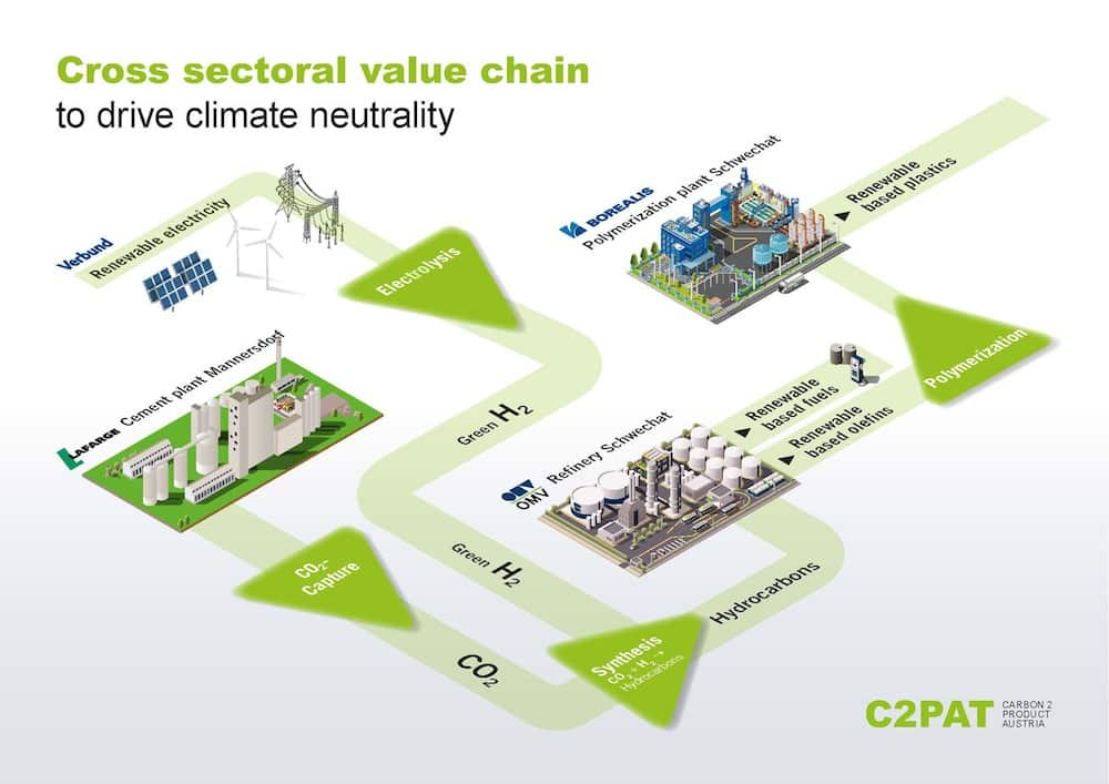 Infografik Dekarbonisierung Klimaschutz C02