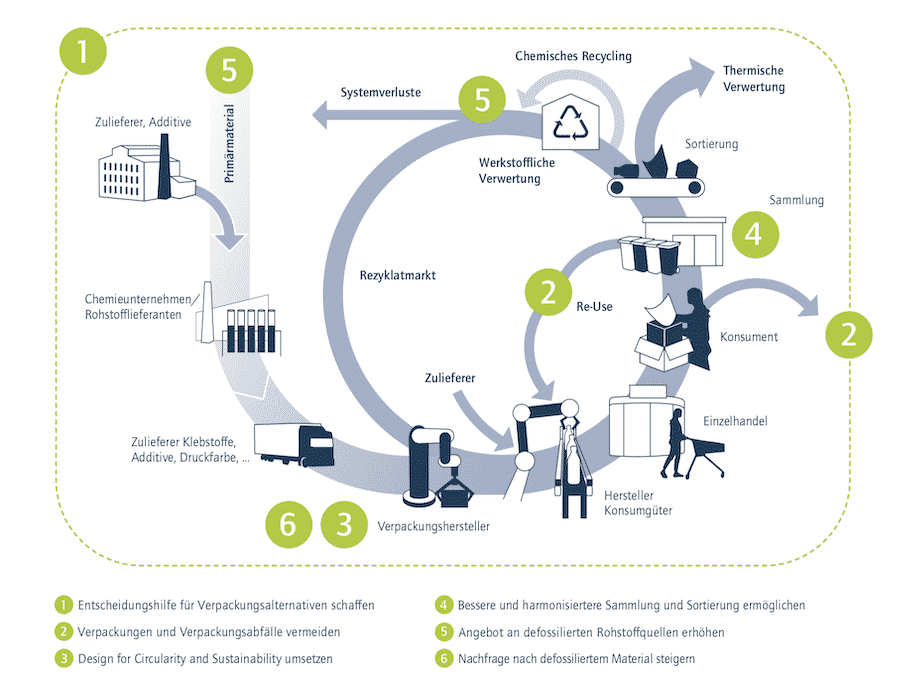 Acatech Circular Economy Initiative Report Kunststoff Kreislaufwirtschaft 2021 Kunststoffrecycling
